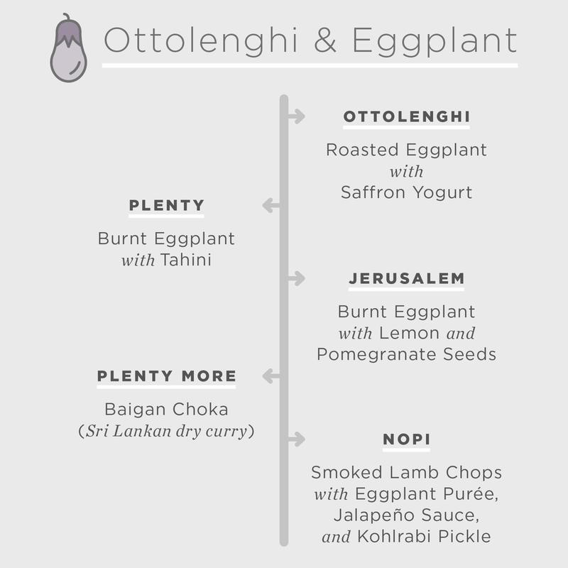Ottolenghi aubergine